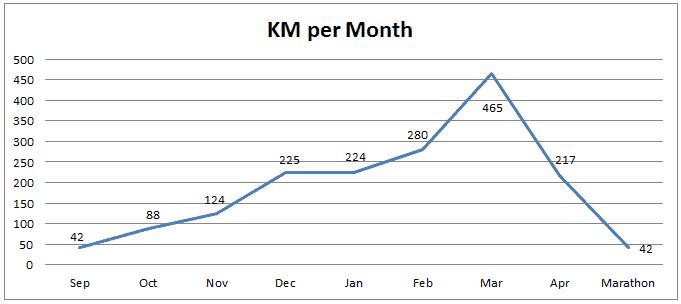 Marathon Graph